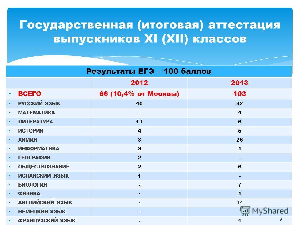 Результаты ЕГЭ – 100 баллов 20122013 ВСЕГО66 (10,4% от Москвы)103 РУССКИЙ ЯЗЫК4032 МАТЕМАТИКА-4 ЛИТЕРАТУРА116 ИСТОРИЯ45 ХИМИЯ326 ИНФОРМАТИКА31 ГЕОГРАФИЯ2- ОБЩЕСТВОЗНАНИЕ26 ИСПАНСКИЙ ЯЗЫК1- БИОЛОГИЯ-7 ФИЗИКА-1 АНГЛИЙСКИЙ ЯЗЫК-14 НЕМЕЦКИЙ ЯЗЫК-- ФРАНЦУ