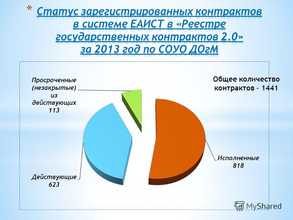 Общее количество контрактов – 1441
