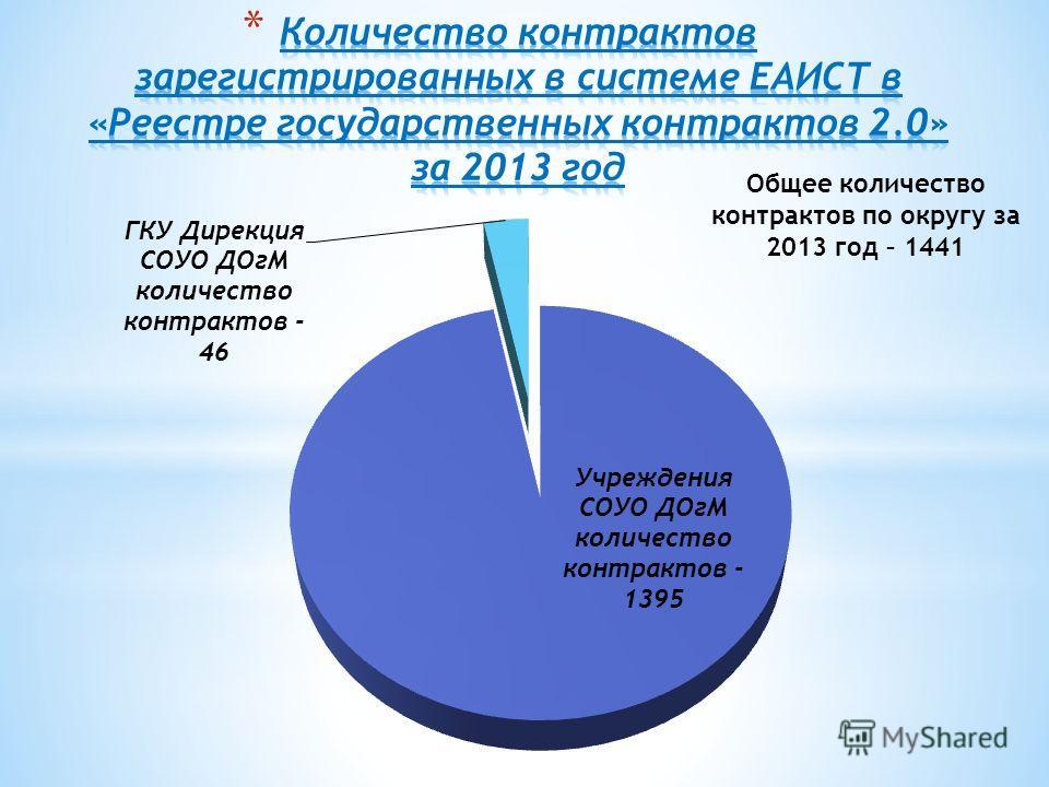 Общее количество контрактов по округу за 2013 год – 1441