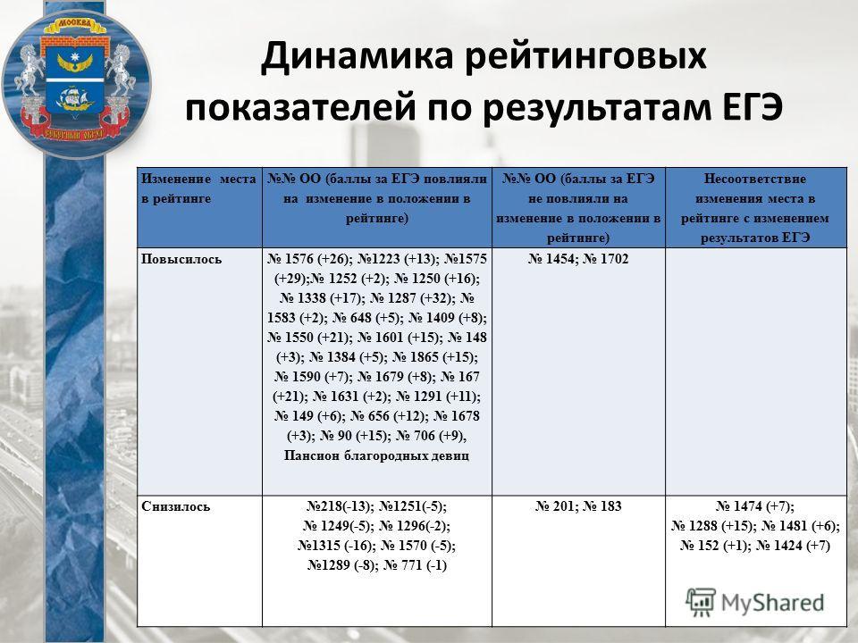 Динамика рейтинговых показателей по результатам ЕГЭ Изменение места в рейтинге ОО (баллы за ЕГЭ повлияли на изменение в положении в рейтинге) ОО (баллы за ЕГЭ не повлияли на изменение в положении в рейтинге) Несоответствие изменения места в рейтинге
