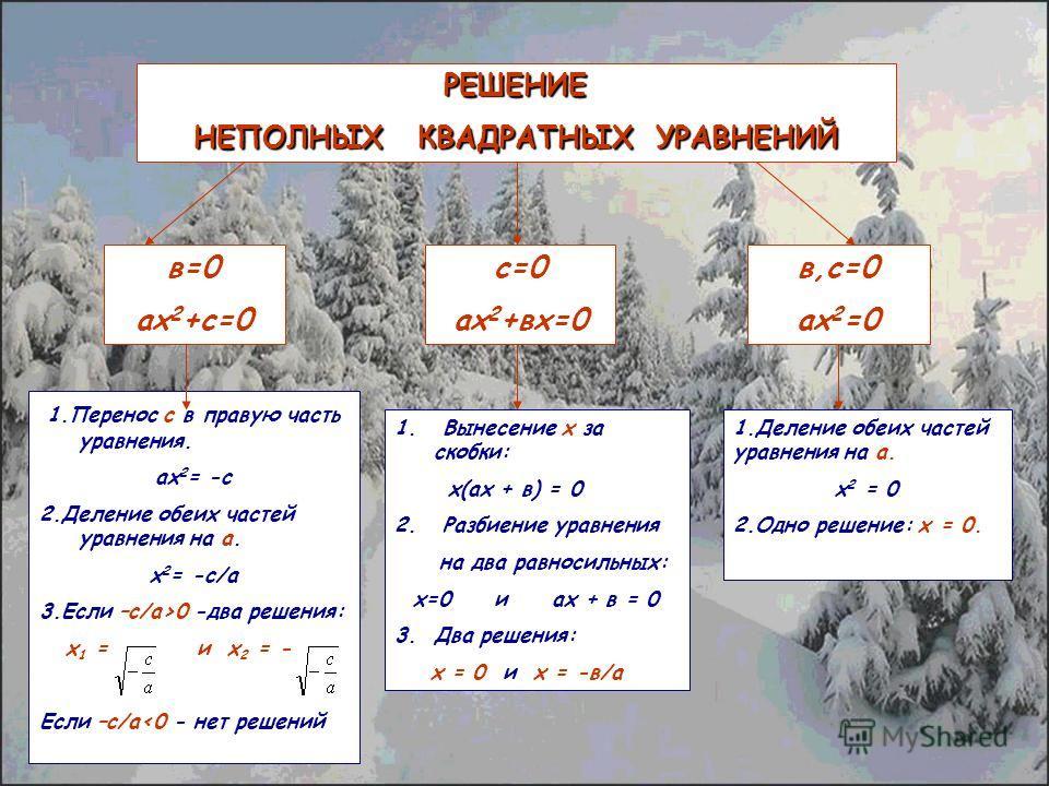 РЕШЕНИЕ НЕПОЛНЫХ КВАДРАТНЫХ УРАВНЕНИЙ в=0 ах 2 +с=0 с=0 ах 2 +вх=0 в,с=0 ах 2 =0 1.Перенос с в правую часть уравнения. ах 2 = -с 2.Деление обеих частей уравнения на а. х 2 = -с/а 3.Если –с/а>0 -два решения: х 1 = и х 2 = - Если –с/а