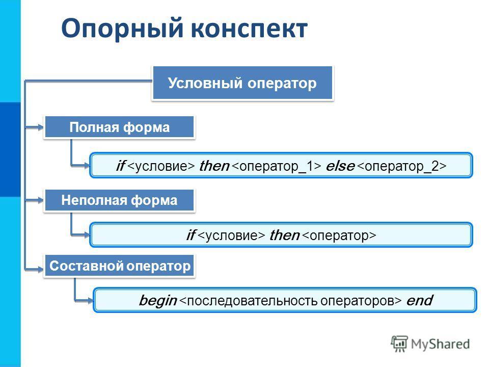 Опорный конспект Условный оператор if then else if then begin end Полная форма Неполная форма Составной оператор