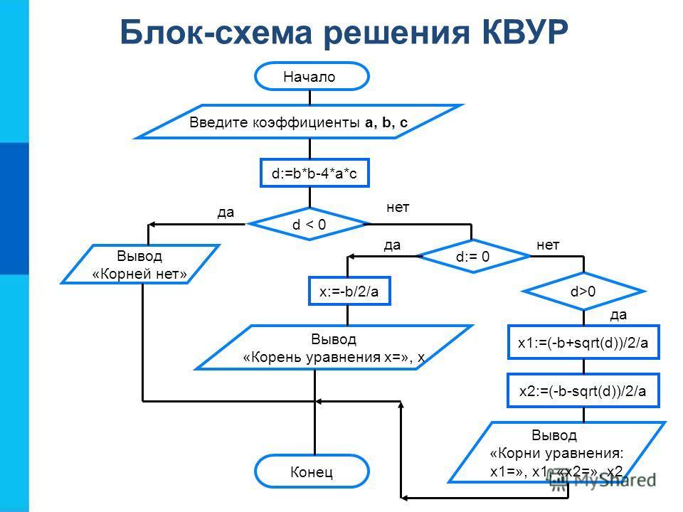 Блок-схема решения КВУР Конец