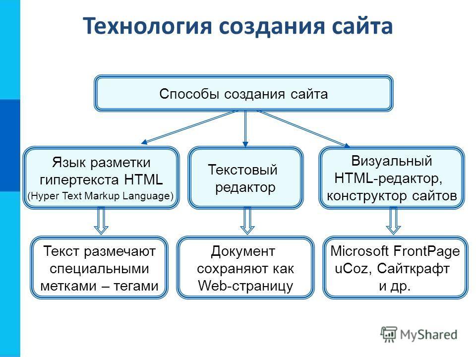 Технология создания сайта Язык разметки гипертекста HTML (Hyper Text Markup Language) Текстовый редактор Визуальный HTML-редактор, конструктор сайтов Текст размечают специальными метками – тегами Документ сохраняют как Web-страницу Microsoft FrontPag