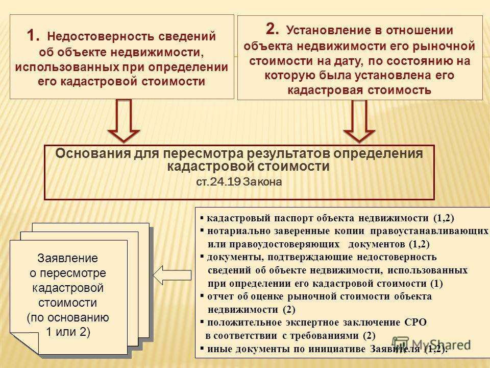 Основания для пересмотра результатов определения кадастровой стоимости ст.24.19 Закона 1. Недостоверность сведений об объекте недвижимости, использованных при определении его кадастровой стоимости 2. Установление в отношении объекта недвижимости его