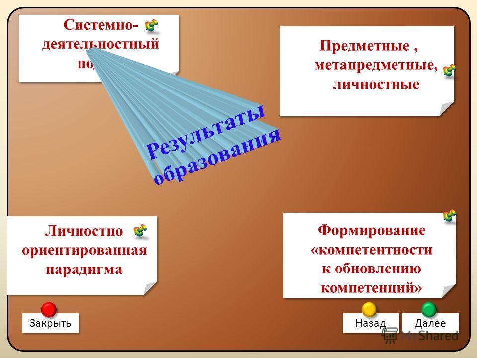 Системно- деятельностный подход Закрыть Назад Далее Личностно ориентированная парадигма Формирование «компетентности к обновлению компетенций» Формирование «компетентности к обновлению компетенций» Предметные, метапредметные, личностные