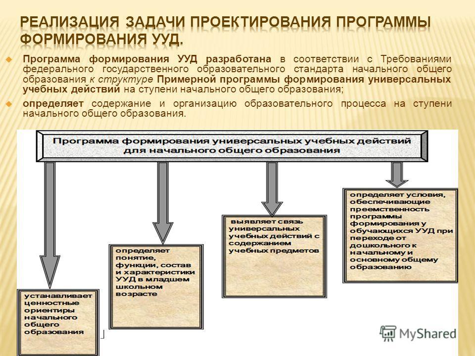 Программа формирования УУД разработана в соответствии с Требованиями федерального государственного образовательного стандарта начального общего образования к структуре Примерной программы формирования универсальных учебных действий на ступени начальн