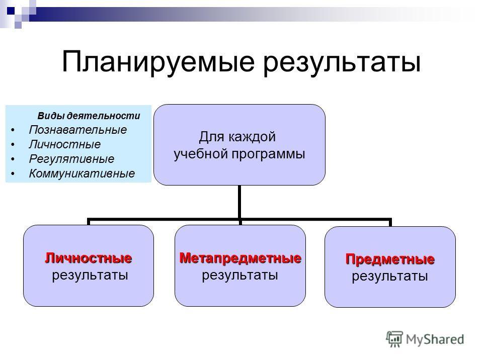 Планируемые результаты Для каждой учебной программы Личностные результатыМетапредметные Предметные Виды деятельности Познавательные Личностные Регулятивные Коммуникативные