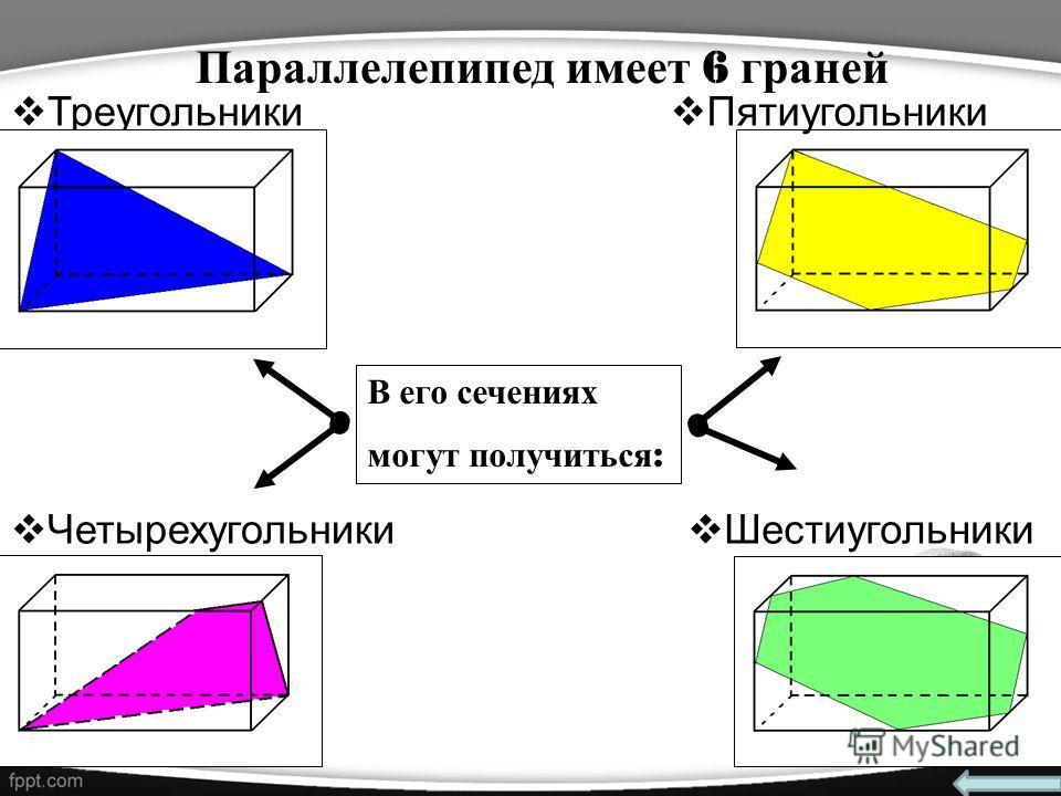 Треугольники Параллелепипед имеет 6 граней Четырехугольники Шестиугольники Пятиугольники В его сечениях могут получиться :