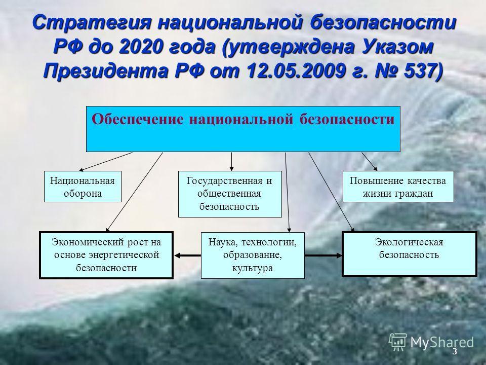 33 Стратегия национальной безопасности РФ до 2020 года (утверждена Указом Президента РФ от 12.05.2009 г. 537) Обеспечение национальной безопасности Национальная оборона Государственная и общественная безопасность Повышение качества жизни граждан Наук