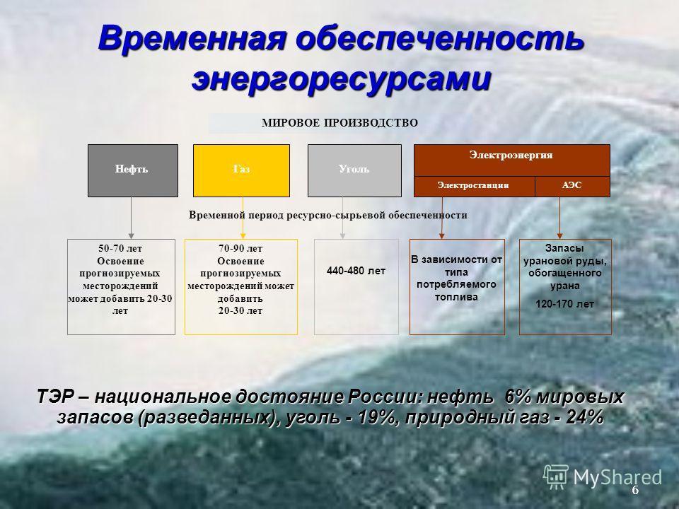 66 Газ МИРОВОЕ ПРОИЗВОДСТВО НефтьУголь Электроэнергия ЭлектростанцииАЭС 50-70 лет Освоение прогнозируемых месторождений может добавить 20-30 лет 70-90 лет Освоение прогнозируемых месторождений может добавить 20-30 лет 440-480 лет В зависимости от тип