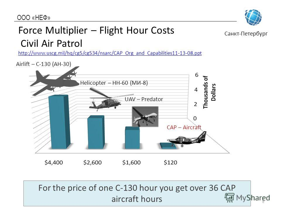 ООО «НЕФ» Санкт-Петербург Force Multiplier – Flight Hour Costs Civil Air Patrol http://www.uscg.mil/hq/cg5/cg534/nsarc/CAP_Org_and_Capabilities11-13-08.ppt http://www.uscg.mil/hq/cg5/cg534/nsarc/CAP_Org_and_Capabilities11-13-08.ppt swain.dcoffice@cap