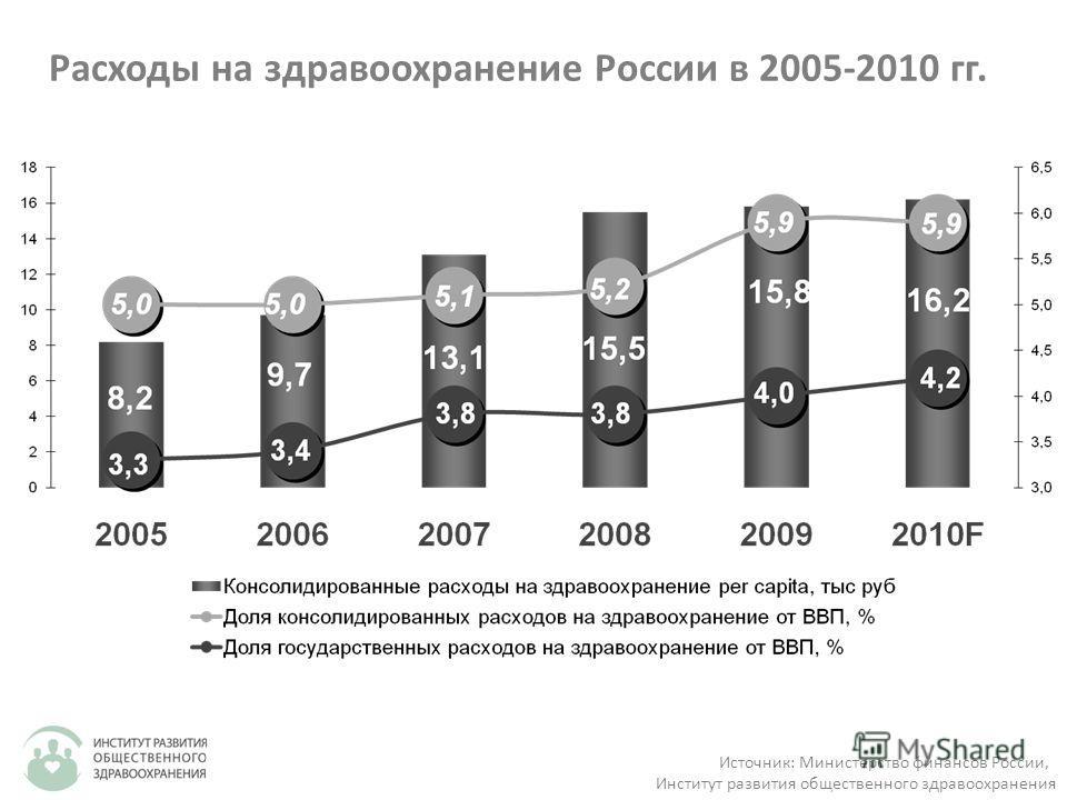Расходы на здравоохранение России в 2005-2010 гг. Источник: Министерство финансов России, Институт развития общественного здравоохранения