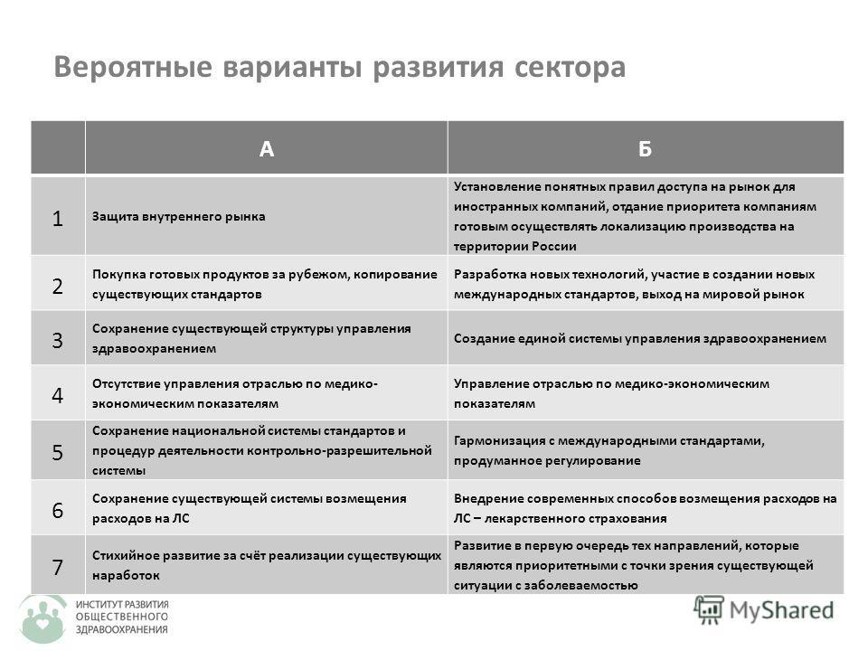 Вероятные варианты развития сектора АБ 1 Защита внутреннего рынка Установление понятных правил доступа на рынок для иностранных компаний, отдание приоритета компаниям готовым осуществлять локализацию производства на территории России 2 Покупка готовы