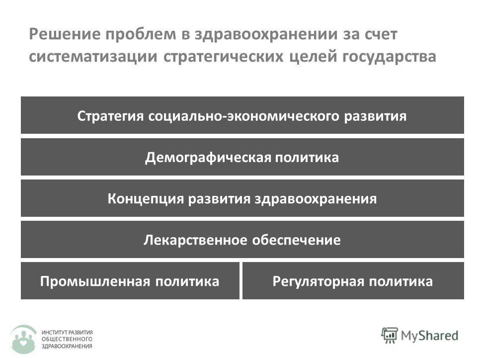 Решение проблем в здравоохранении за счет систематизации стратегических целей государства Промышленная политика Концепция развития здравоохранения Лекарственное обеспечение Регуляторная политика Демографическая политика Стратегия социально-экономичес