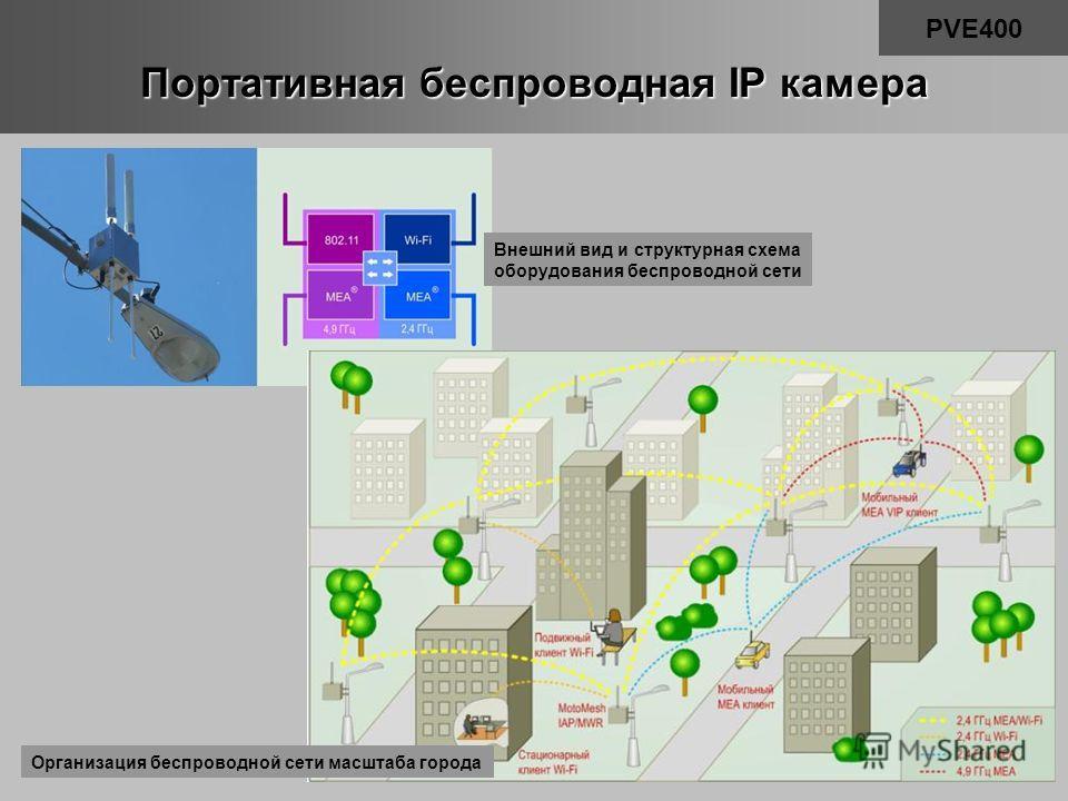 Портативная беспроводная IP камера PVE400 Внешний вид и структурная схема оборудования беспроводной сети Организация беспроводной сети масштаба города
