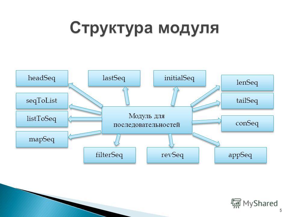 5 Модуль для последовательностей tailSeq conSeq appSeq seqToList listToSeq mapSeq headSeq lastSeq filterSeq revSeq initialSeq lenSeq