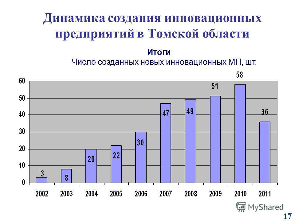 Динамика создания инновационных предприятий в Томской области 17 Итоги Число созданных новых инновационных МП, шт.