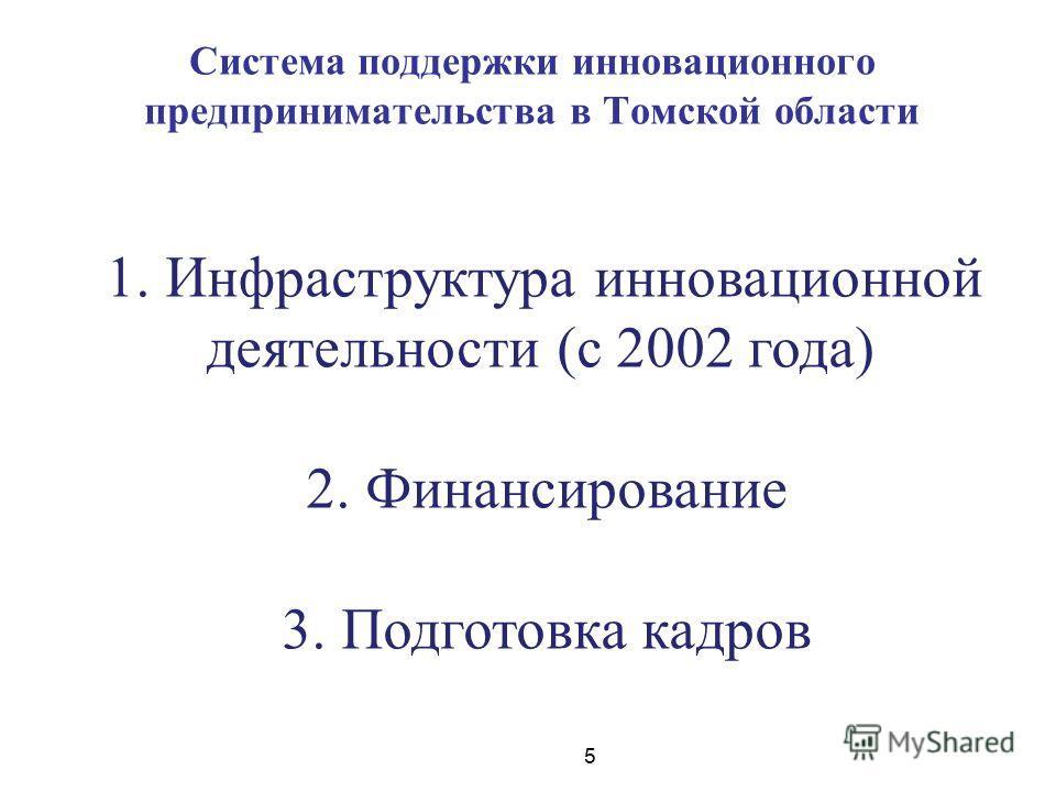 5 Система поддержки инновационного предпринимательства в Томской области 1. Инфраструктура инновационной деятельности (с 2002 года) 2. Финансирование 3. Подготовка кадров