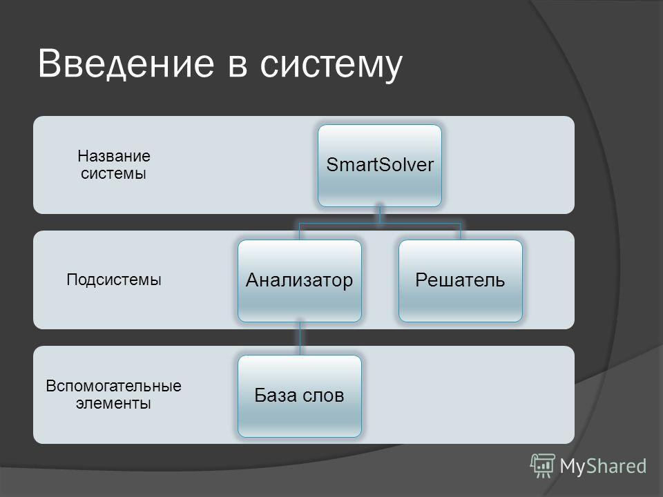 Введение в систему Вспомогательные элементы Подсистемы Название системы SmartSolverАнализаторБаза словРешатель
