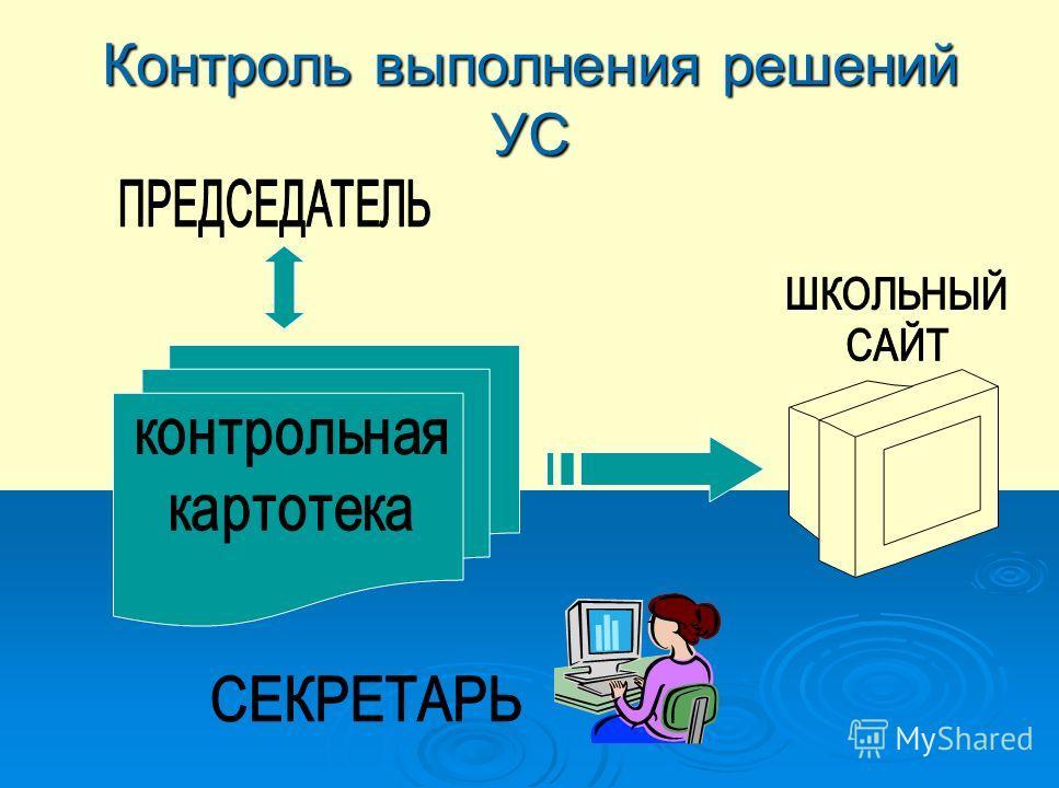 Контроль выполнения решений УС