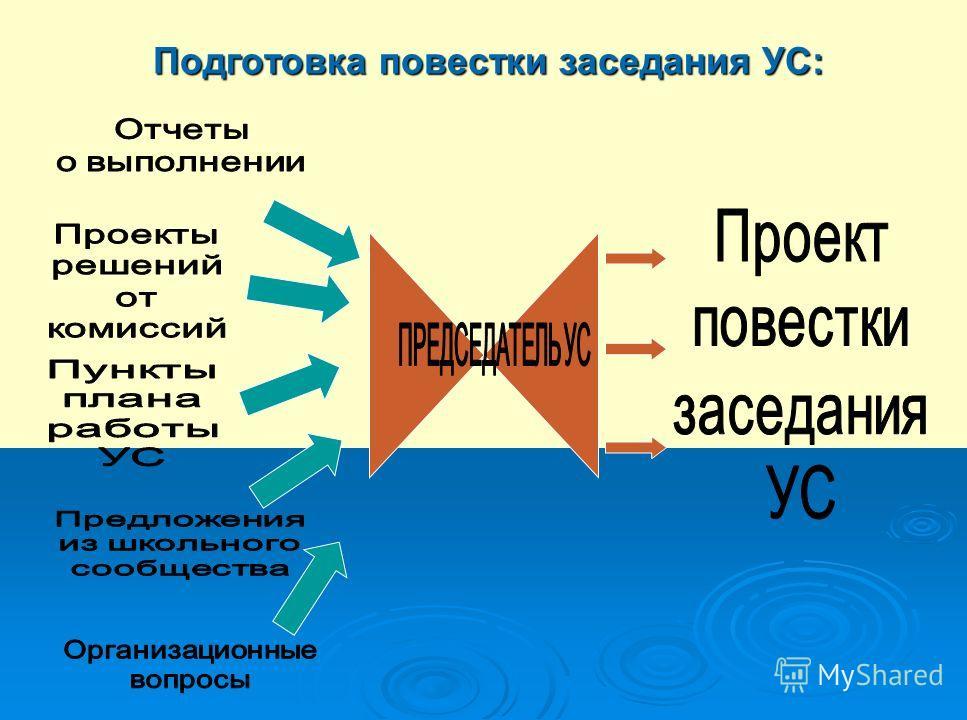 Подготовка повестки заседания УС: