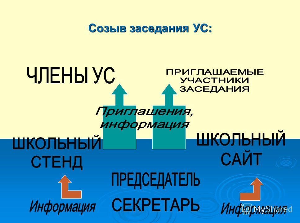 Созыв заседания УС: