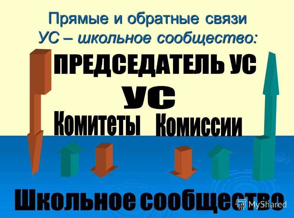 Прямые и обратные связи УС – школьное сообщество: