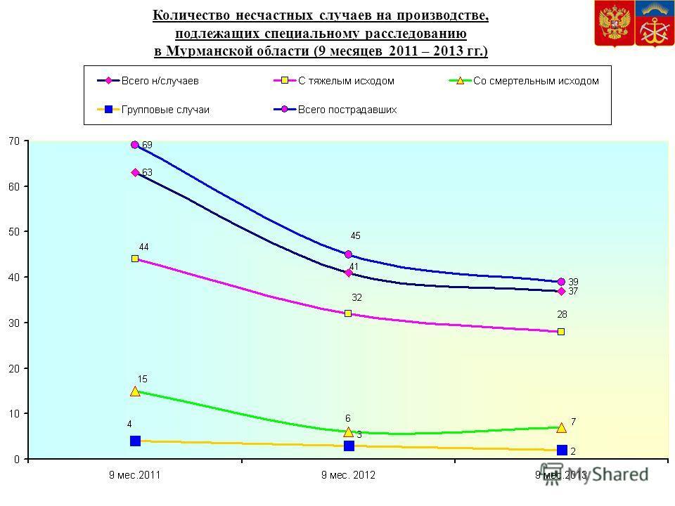 Количество несчастных случаев на производстве, подлежащих специальному расследованию в Мурманской области (9 месяцев 2011 – 2013 гг.)