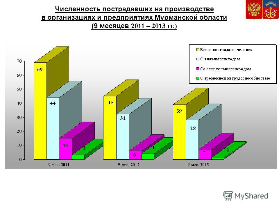 Численность пострадавших на производстве в организациях и предприятиях Мурманской области (9 месяцев 2011 – 2013 гг.)