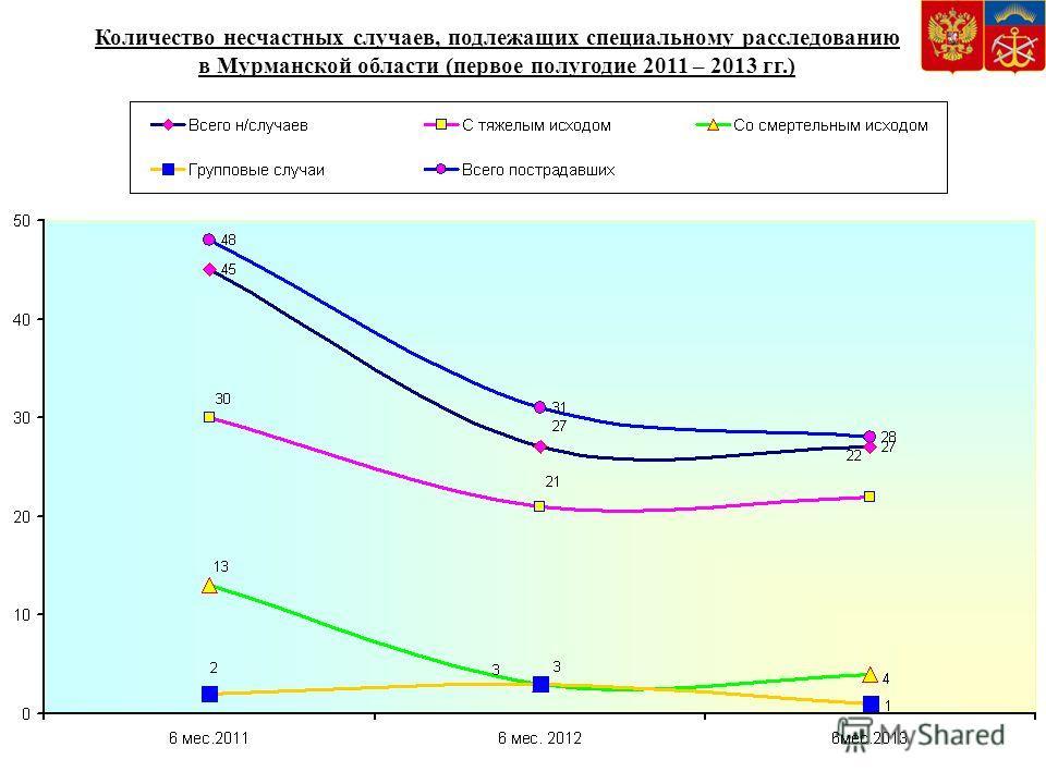 Количество несчастных случаев, подлежащих специальному расследованию в Мурманской области (первое полугодие 2011 – 2013 гг.)