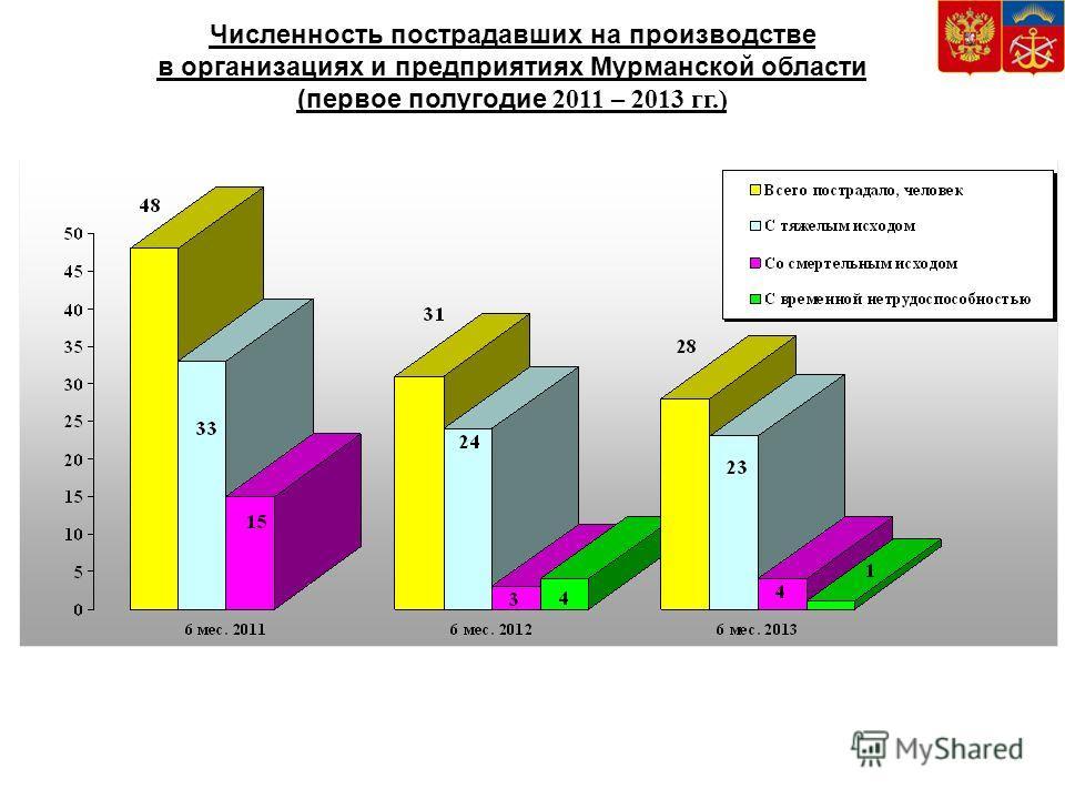 Численность пострадавших на производстве в организациях и предприятиях Мурманской области (первое полугодие 2011 – 2013 гг.)