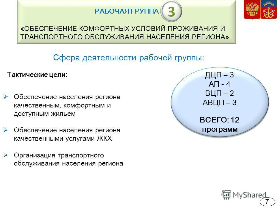 Сфера деятельности рабочей группы: РАБОЧАЯ ГРУППА «ОБЕСПЕЧЕНИЕ КОМФОРТНЫХ УСЛОВИЙ ПРОЖИВАНИЯ И ТРАНСПОРТНОГО ОБСЛУЖИВАНИЯ НАСЕЛЕНИЯ РЕГИОНА» ДЦП – 3 АП - 4 ВЦП – 2 АВЦП – 3 ВСЕГО: 12 программ ДЦП – 3 АП - 4 ВЦП – 2 АВЦП – 3 ВСЕГО: 12 программ Сфера д