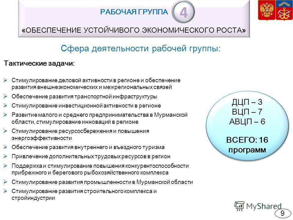 Сфера деятельности рабочей группы: ДЦП – 3 ВЦП – 7 АВЦП – 6 ВСЕГО: 16 программ ДЦП – 3 ВЦП – 7 АВЦП – 6 ВСЕГО: 16 программ РАБОЧАЯ ГРУППА «ОБЕСПЕЧЕНИЕ УСТОЙЧИВОГО ЭКОНОМИЧЕСКОГО РОСТА» Тактические задачи: Стимулирование деловой активности в регионе и