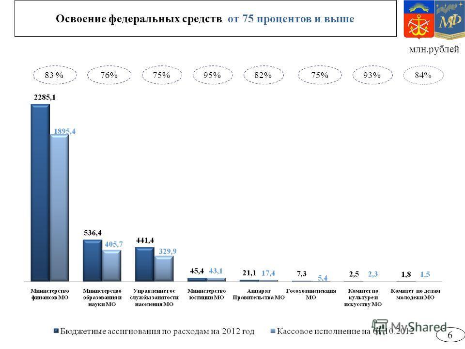 Освоение федеральных средств от 75 процентов и выше 83 %75%76%82%95%75%93% млн.рублей 6