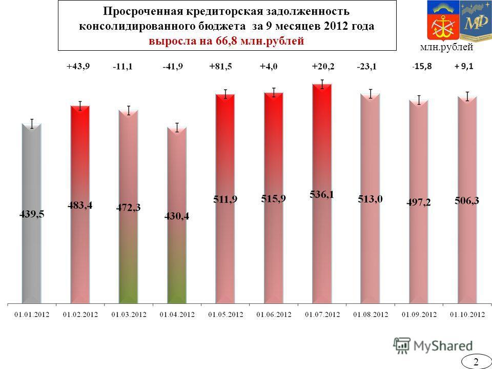 Просроченная кредиторская задолженность консолидированного бюджета за 9 месяцев 2012 года выросла на 66,8 млн.рублей млн.рублей +43,9 2