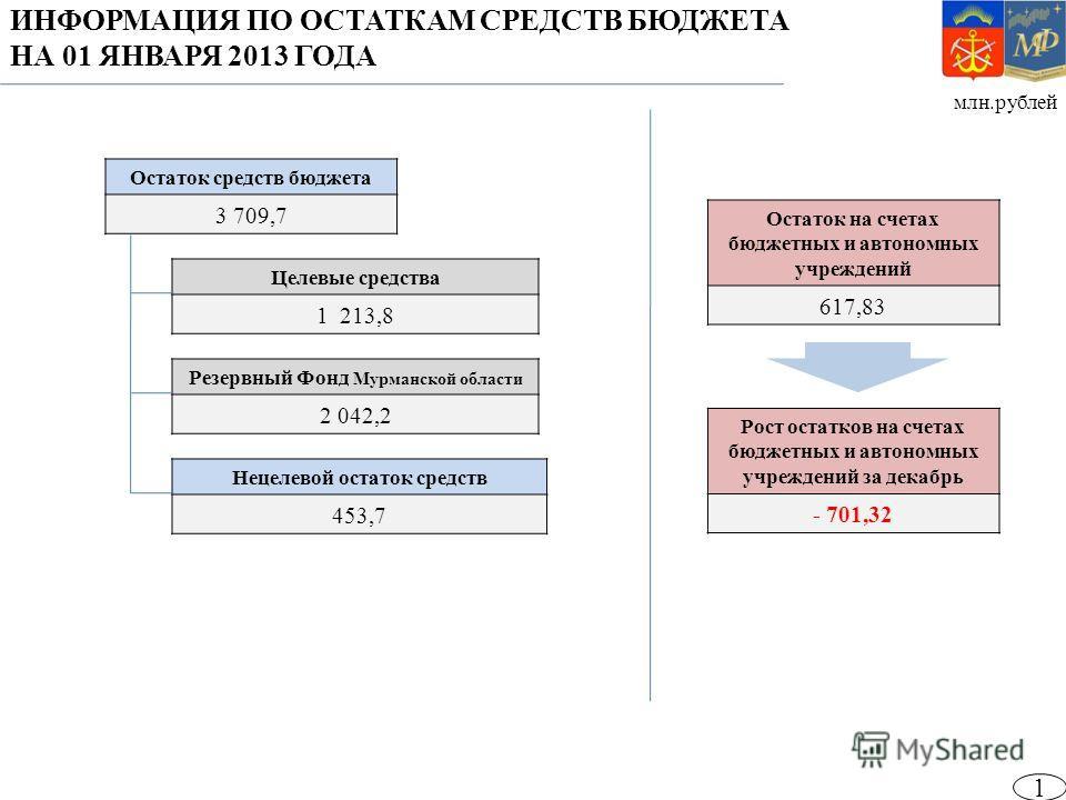млн.рублей 1 Остаток средств бюджета 3 709,7 Целевые средства 1 213,8 Резервный Фонд Мурманской области 2 042,2 Нецелевой остаток средств 453,7 ИНФОРМАЦИЯ ПО ОСТАТКАМ СРЕДСТВ БЮДЖЕТА НА 01 ЯНВАРЯ 2013 ГОДА Остаток на счетах бюджетных и автономных учр