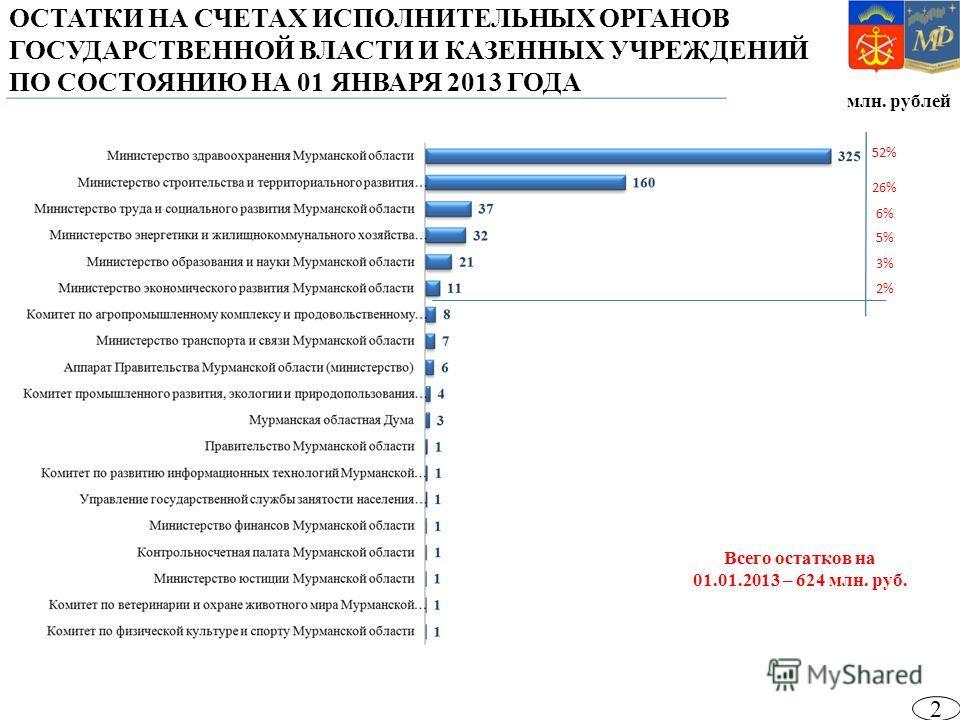 млн. рублей ОСТАТКИ НА СЧЕТАХ ИСПОЛНИТЕЛЬНЫХ ОРГАНОВ ГОСУДАРСТВЕННОЙ ВЛАСТИ И КАЗЕННЫХ УЧРЕЖДЕНИЙ ПО СОСТОЯНИЮ НА 01 ЯНВАРЯ 2013 ГОДА Всего остатков на 01.01.2013 – 624 млн. руб. 52% 26% 6% 5% 3% 2% 2