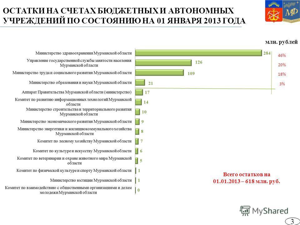 млн. рублей ОСТАТКИ НА СЧЕТАХ БЮДЖЕТНЫХ И АВТОНОМНЫХ УЧРЕЖДЕНИЙ ПО СОСТОЯНИЮ НА 01 ЯНВАРЯ 2013 ГОДА Всего остатков на 01.01.2013 – 618 млн. руб. 46% 20% 18% 3% 3