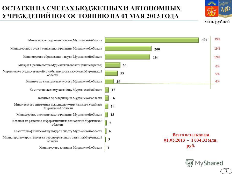 млн. рублей ОСТАТКИ НА СЧЕТАХ БЮДЖЕТНЫХ И АВТОНОМНЫХ УЧРЕЖДЕНИЙ ПО СОСТОЯНИЮ НА 01 МАЯ 2013 ГОДА Всего остатков на 01.05.2013 – 1 034,33 млн. руб. 39% 19% 6% 3 5% 4%
