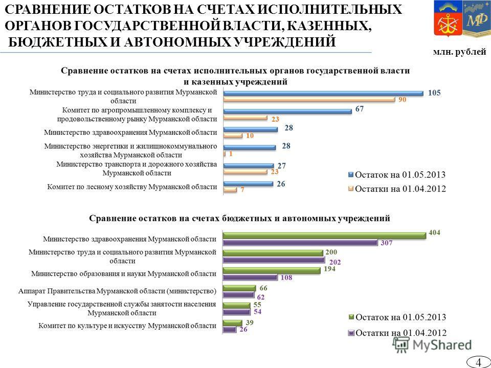 СРАВНЕНИЕ ОСТАТКОВ НА СЧЕТАХ ИСПОЛНИТЕЛЬНЫХ ОРГАНОВ ГОСУДАРСТВЕННОЙ ВЛАСТИ, КАЗЕННЫХ, БЮДЖЕТНЫХ И АВТОНОМНЫХ УЧРЕЖДЕНИЙ млн. рублей 4