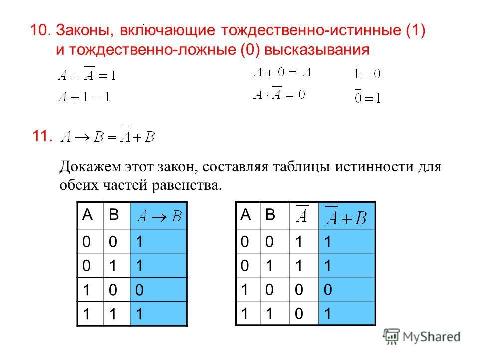 10. Законы, включающие тождественно-истинные (1) и тождественно-ложные (0) высказывания 11.. AB 0011 0111 1000 1101 Докажем этот закон, составляя таблицы истинности для обеих частей равенства. AB 001 011 100 111