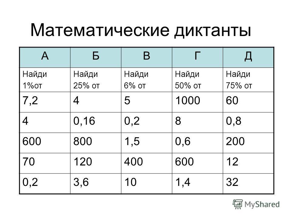 Математические диктанты АБВГД Найди 1%от Найди 25% от Найди 6% от Найди 50% от Найди 75% от 7,245100060 40,160,280,8 6008001,50,6200 7012040060012 0,23,6101,432