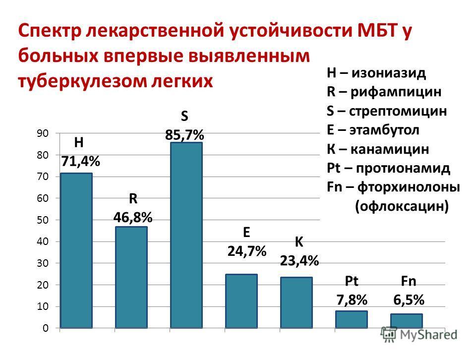 Спектр лекарственной устойчивости МБТ у больных впервые выявленным туберкулезом легких Н 71,4% R 46,8% S 85,7% Fn 6,5% HH H – изониазид R – рифампицин S – стрептомицин Е – этамбутол К – канамицин Pt – протионамид Fn – фторхинолоны (офлоксацин)