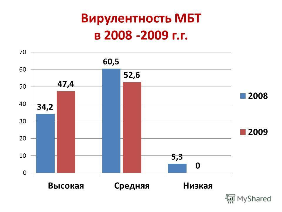 Вирулентность МБТ в 2008 -2009 г.г.