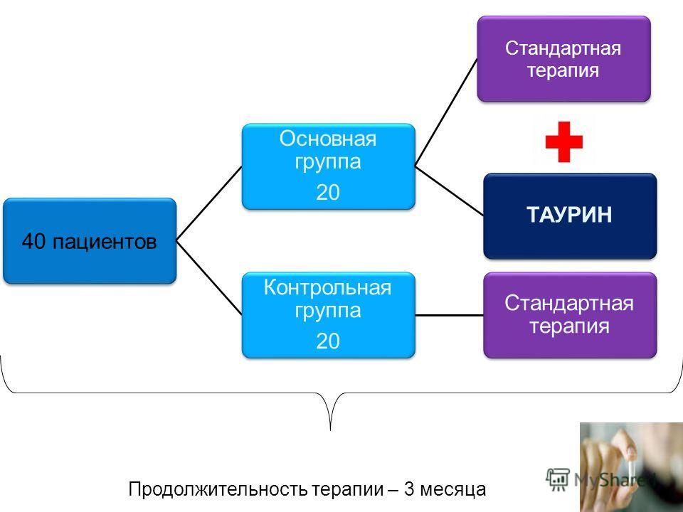 40 пациентов Основная группа 20 Стандартная терапия ТАУРИН Контрольная группа 20 Стандартная терапия Продолжительность терапии – 3 месяца