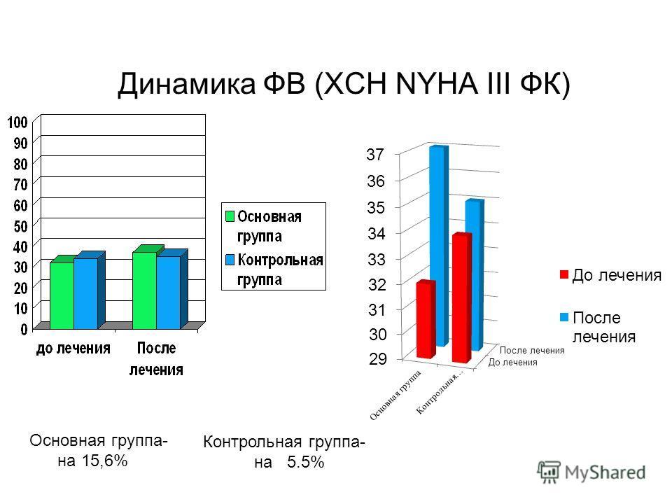 Динамика ФВ (ХСН NYHA III ФК) Основная группа- на 15,6% Контрольная группа- на 5.5%