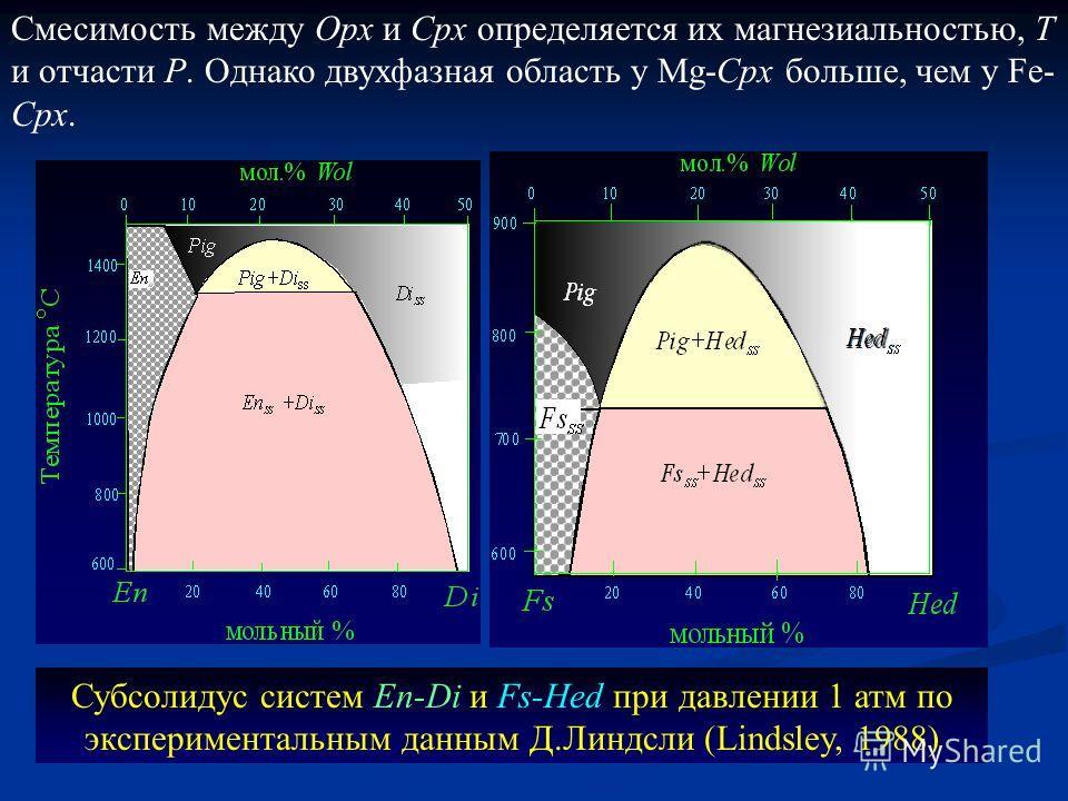 Субсолидус систем En-Di и Fs-Hed при давлении 1 атм по экспериментальным данным Д.Линдсли (Lindsley, 1988) Смесимость между Opx и Cpx определяется их магнезиальностью, Т и отчасти Р. Однако двухфазная область у Mg-Cpx больше, чем у Fe- Cpx.