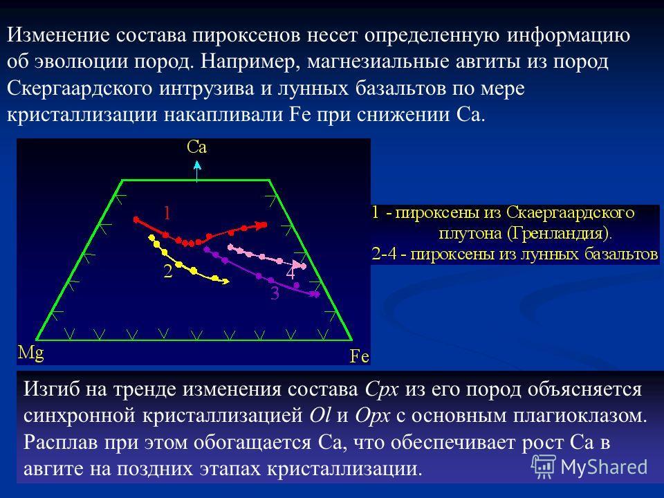 Изменение состава пироксенов несет определенную информацию об эволюции пород. Например, магнезиальные авгиты из пород Скергаардского интрузива и лунных базальтов по мере кристаллизации накапливали Fe при снижении Ca. Изгиб на тренде изменения состава
