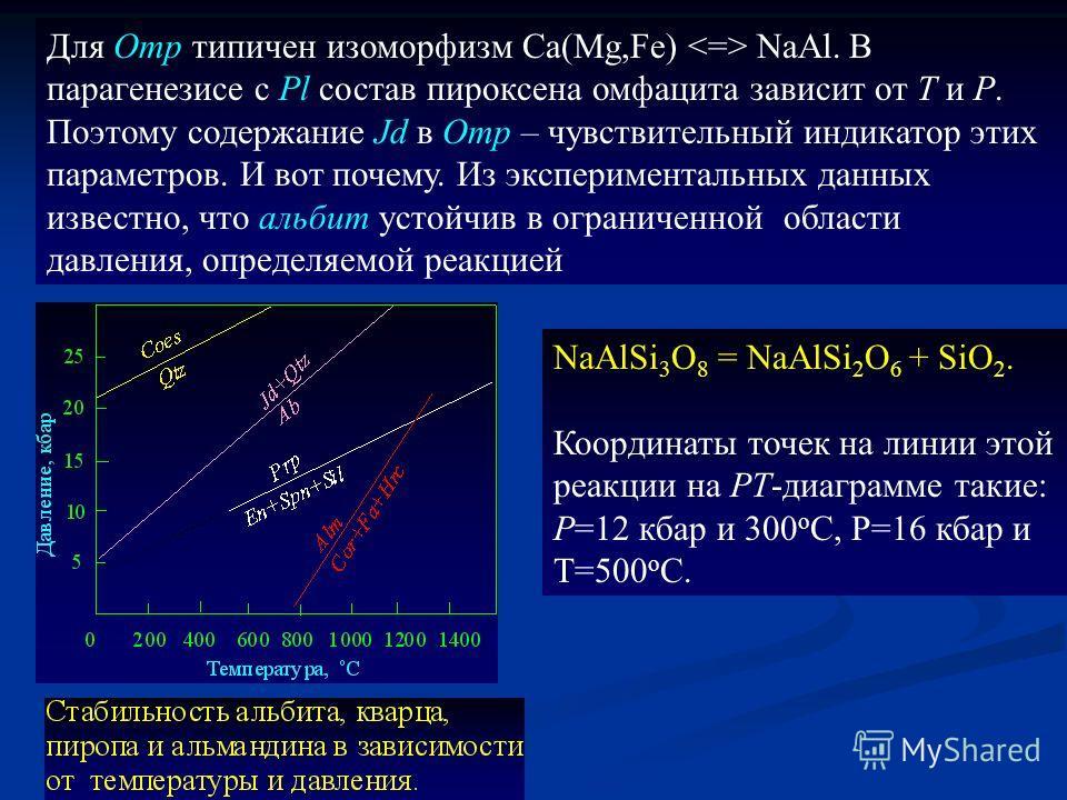 Для Omp типичен изоморфизм Ca(Mg,Fe) NaAl. В парагенезисе с Pl состав пироксена омфацита зависит от T и P. Поэтому содержание Jd в Omp – чувствительный индикатор этих параметров. И вот почему. Из экспериментальных данных известно, что альбит устойчив